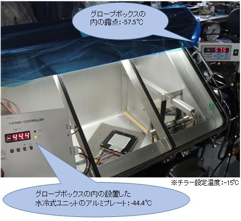 温調機組込フロー型グローブボックス組み込みの一例