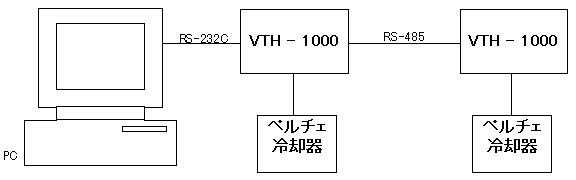 温度コントローラPC使用例