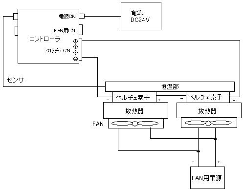 温度コントローラ接続例