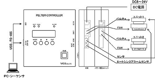 ペルチェ温度コントローラVTH3.1K-70S